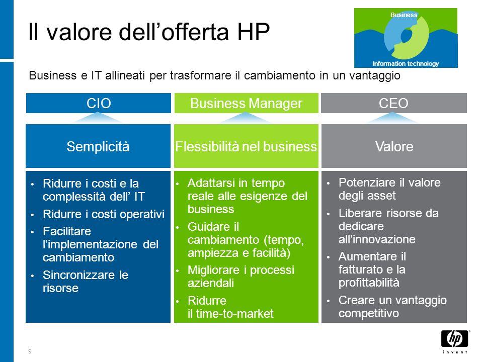 Il valore dell'offerta HP