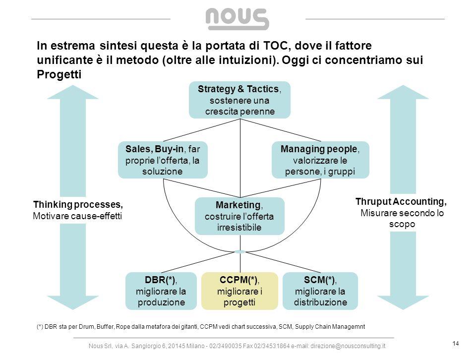 In estrema sintesi questa è la portata di TOC, dove il fattore unificante è il metodo (oltre alle intuizioni). Oggi ci concentriamo sui Progetti