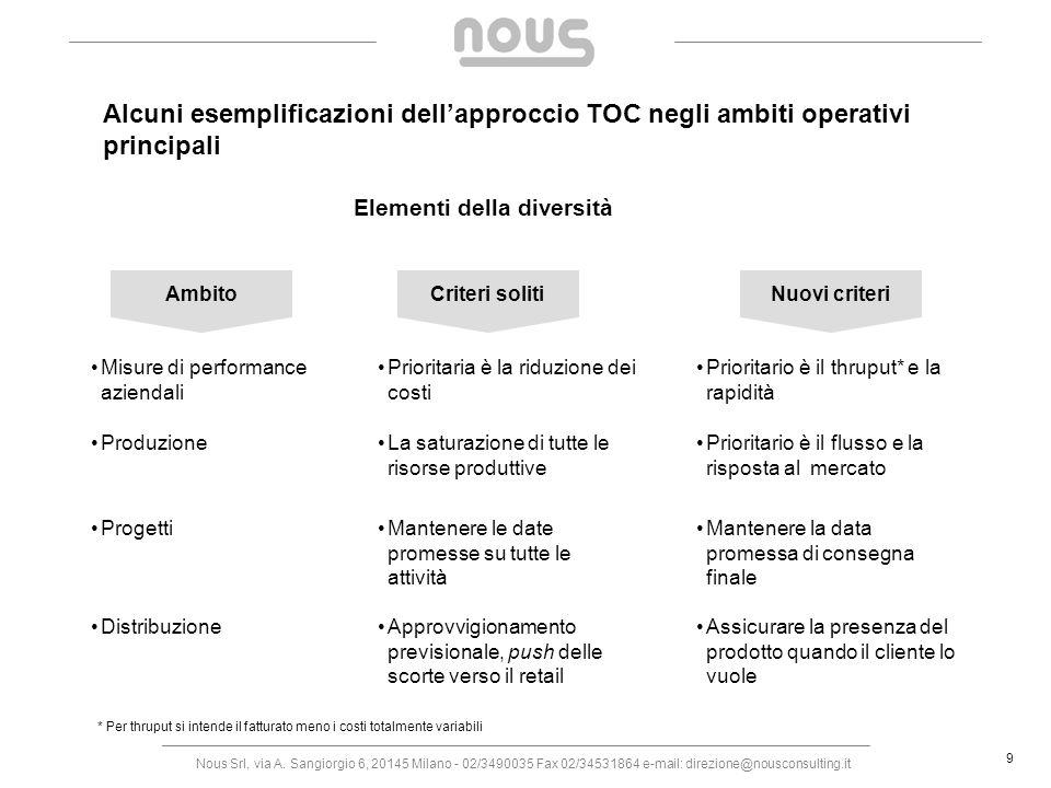Alcuni esemplificazioni dell'approccio TOC negli ambiti operativi principali