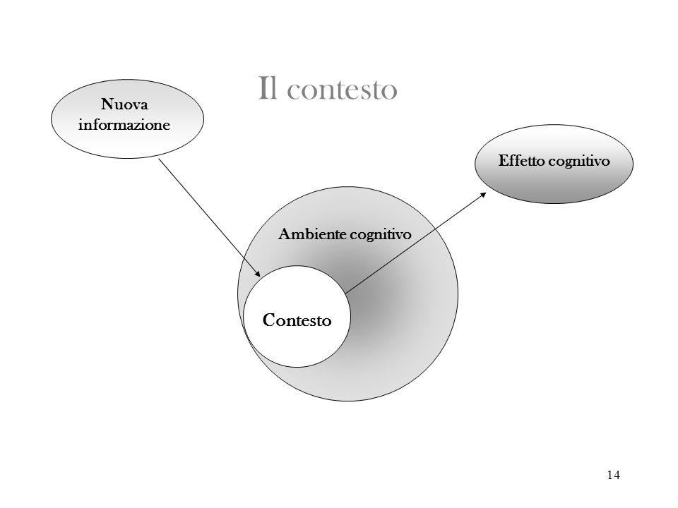 Il contesto Contesto Nuova informazione Effetto cognitivo