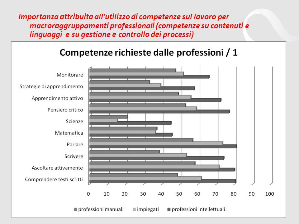 Importanza attribuita all'utilizzo di competenze sul lavoro per macroraggruppamenti professionali (competenze su contenuti e linguaggi e su gestione e controllo dei processi)
