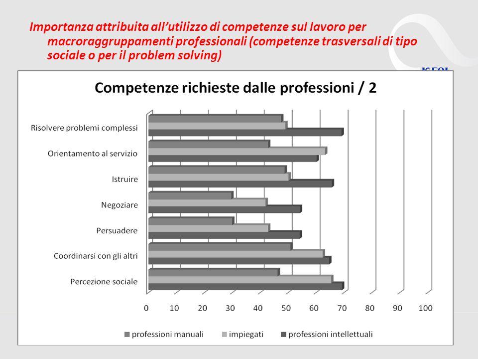 Importanza attribuita all'utilizzo di competenze sul lavoro per macroraggruppamenti professionali (competenze trasversali di tipo sociale o per il problem solving)