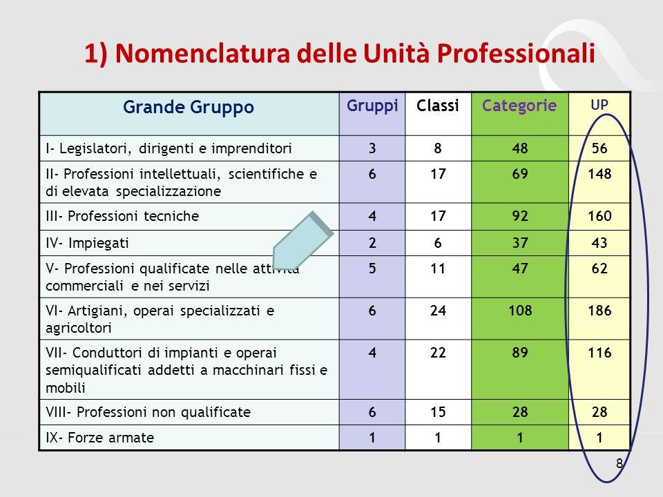 1) Nomenclatura delle Unità Professionali