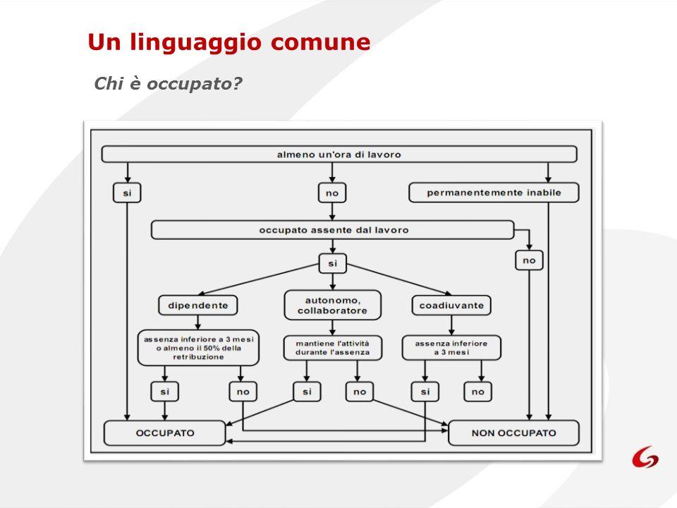 Un linguaggio comune Chi è occupato