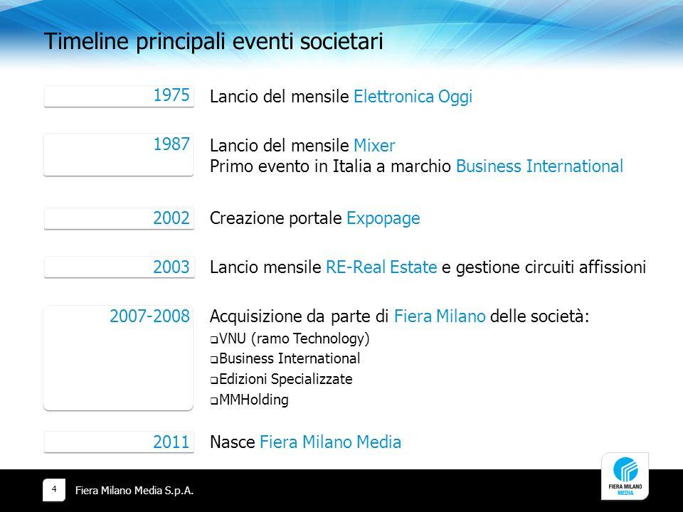 Timeline principali eventi societari