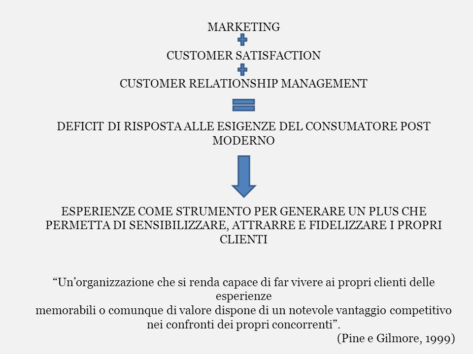 CUSTOMER SATISFACTION CUSTOMER RELATIONSHIP MANAGEMENT