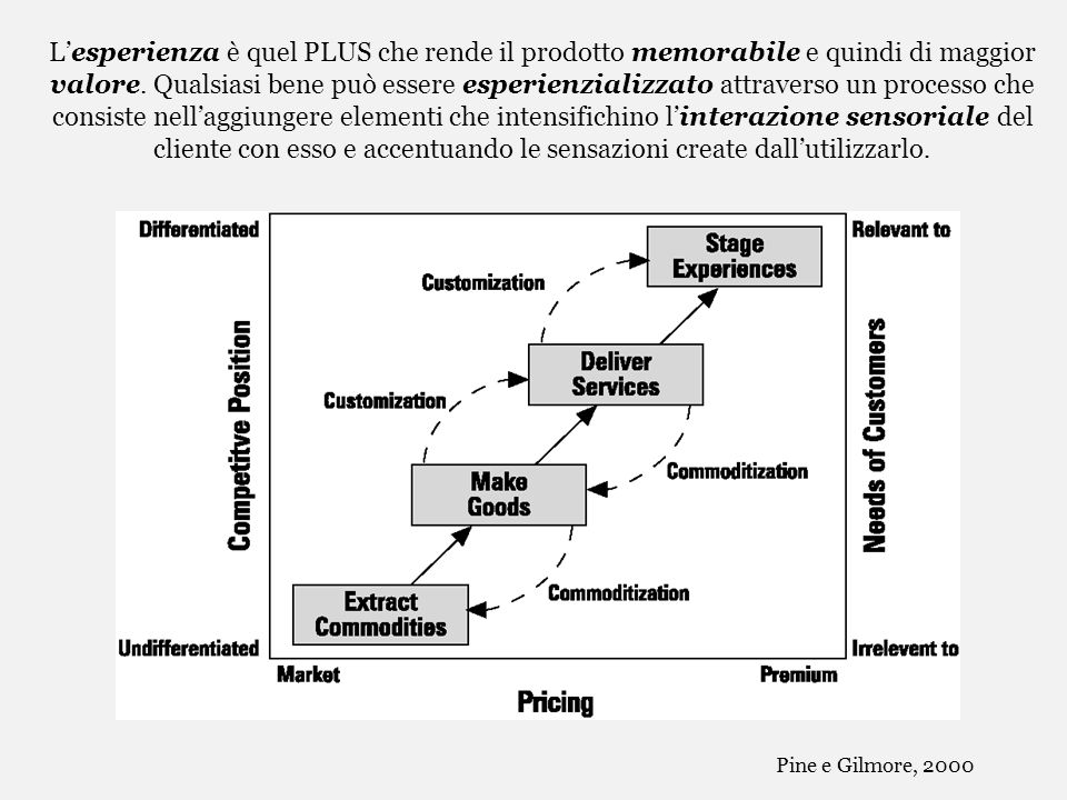 L'esperienza è quel PLUS che rende il prodotto memorabile e quindi di maggior valore. Qualsiasi bene può essere esperienzializzato attraverso un processo che consiste nell'aggiungere elementi che intensifichino l'interazione sensoriale del cliente con esso e accentuando le sensazioni create dall'utilizzarlo.