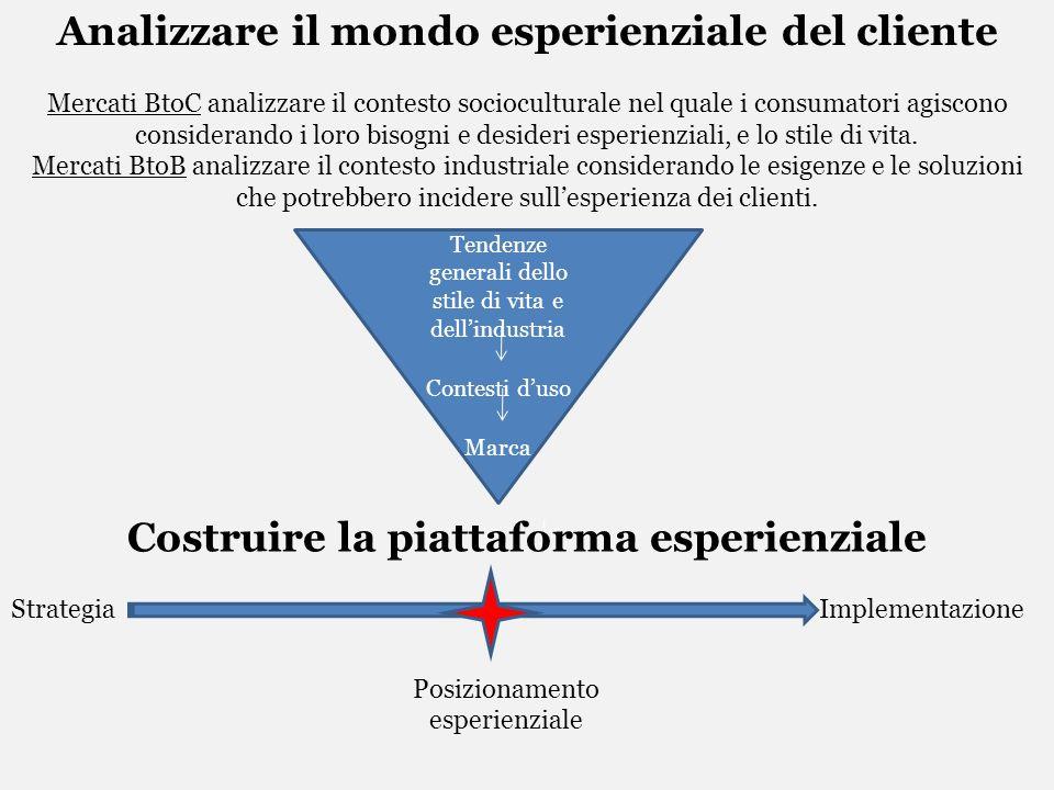 Analizzare il mondo esperienziale del cliente