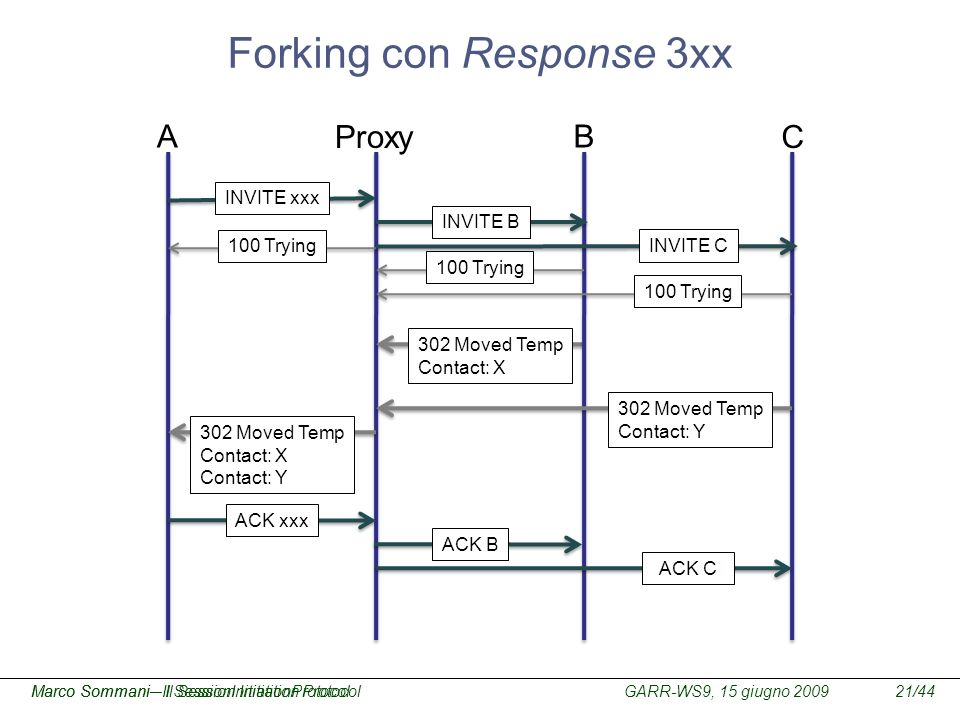 Forking con Response 3xx