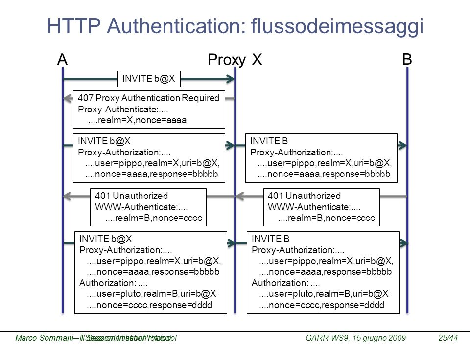 HTTP Authentication: flussodeimessaggi