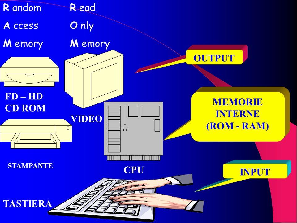 OUTPUT MEMORIE INTERNE (ROM - RAM) CPU INPUT