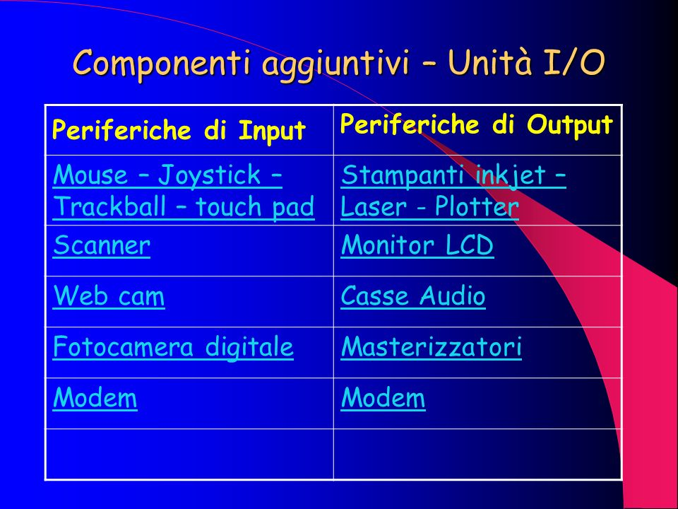 Componenti aggiuntivi – Unità I/O