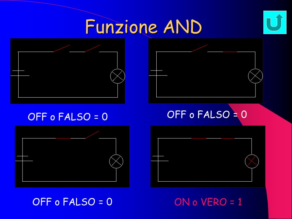 Funzione AND OFF o FALSO = 0 OFF o FALSO = 0 OFF o FALSO = 0