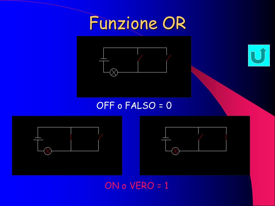Funzione OR OFF o FALSO = 0 ON o VERO = 1