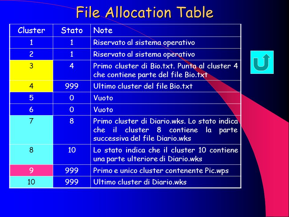 File Allocation Table Cluster Stato Note 1