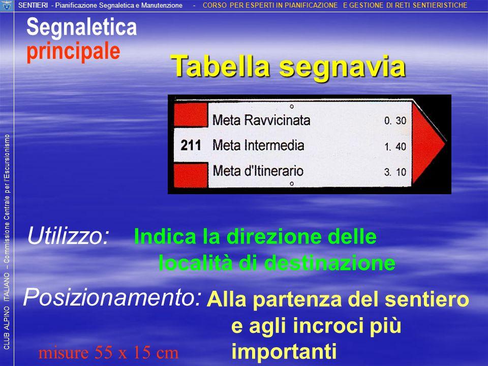 Tabella segnavia Segnaletica principale Utilizzo: Posizionamento: