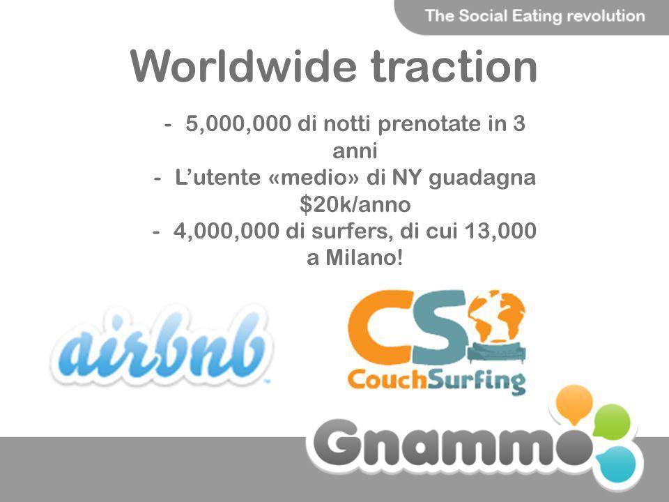 Worldwide traction 5,000,000 di notti prenotate in 3 anni