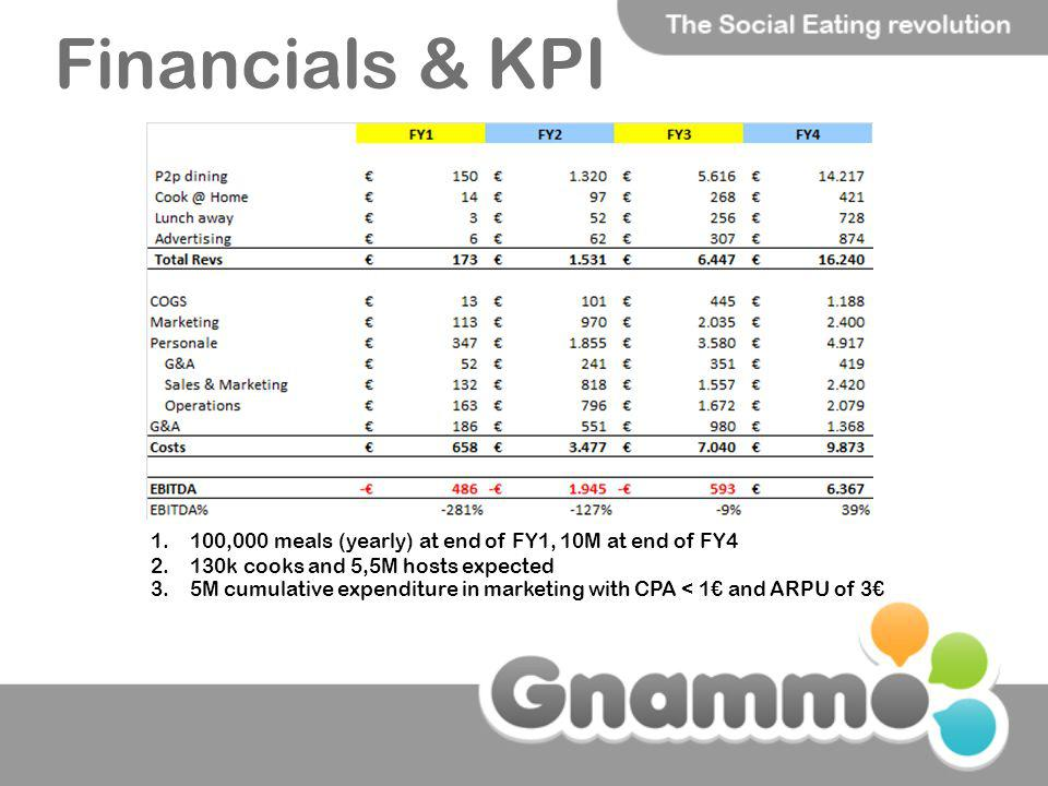 Financials & KPI 100,000 meals (yearly) at end of FY1, 10M at end of FY4. 130k cooks and 5,5M hosts expected.