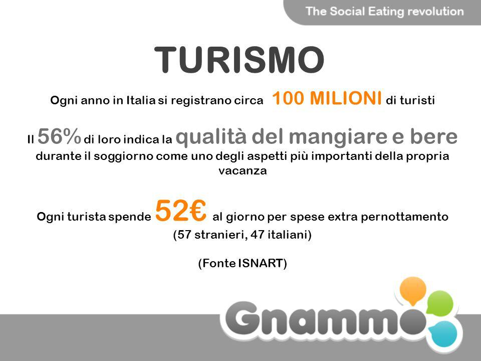 TURISMO Ogni anno in Italia si registrano circa 100 MILIONI di turisti