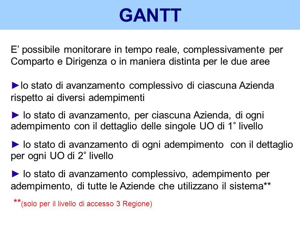 GANTT E' possibile monitorare in tempo reale, complessivamente per Comparto e Dirigenza o in maniera distinta per le due aree.
