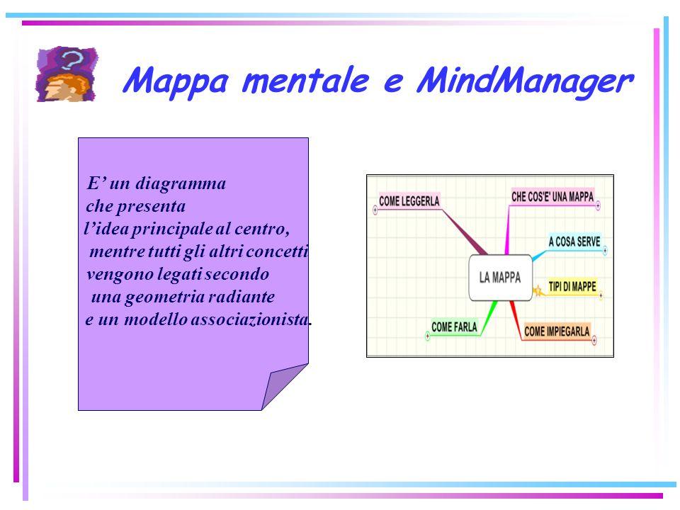 Mappa mentale e MindManager