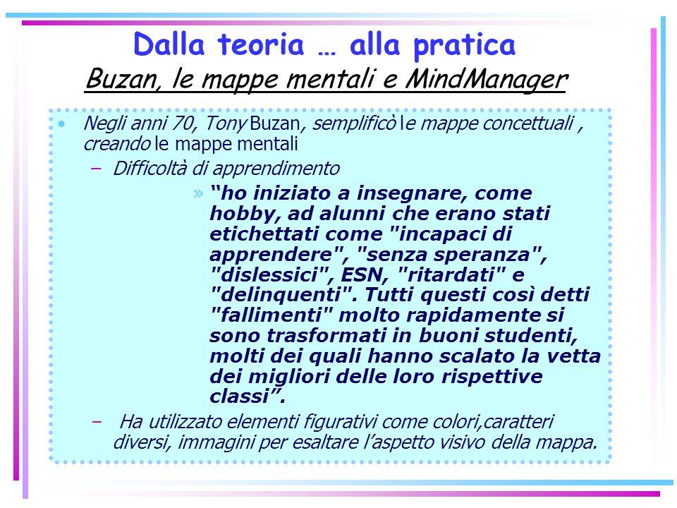 Dalla teoria … alla pratica Buzan, le mappe mentali e MindManager