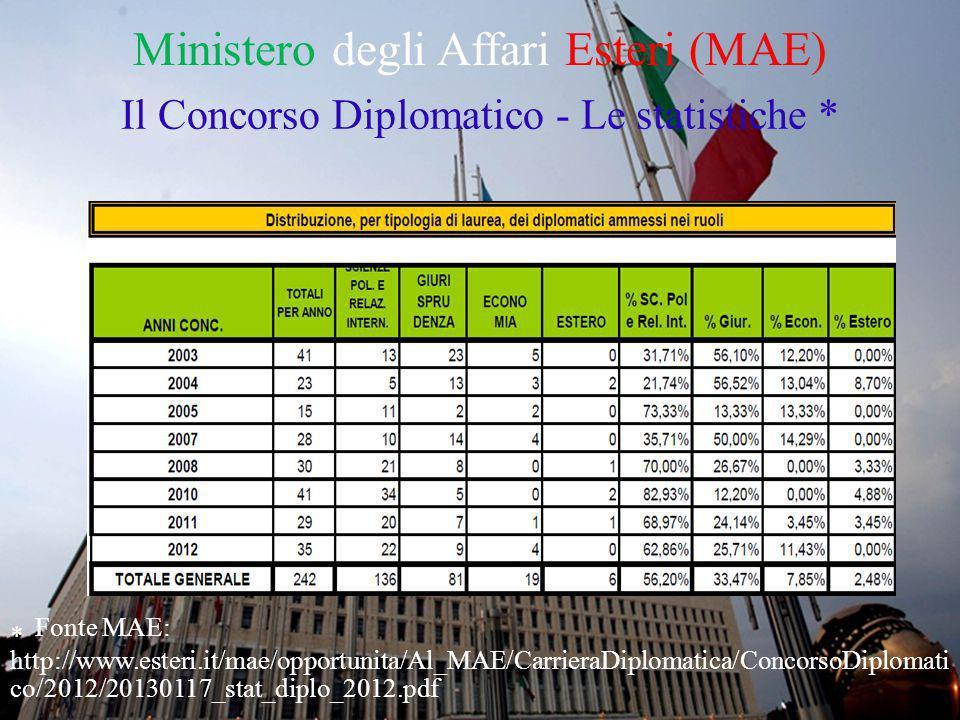 Ministero degli Affari Esteri (MAE)