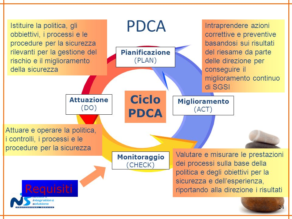 PDCA Ciclo PDCA Requisiti