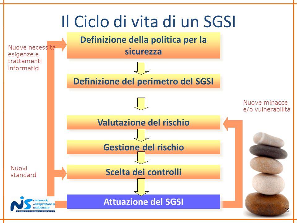 Il Ciclo di vita di un SGSI