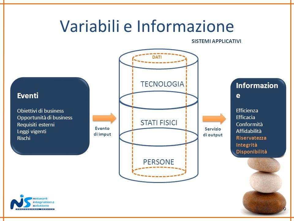 Variabili e Informazione