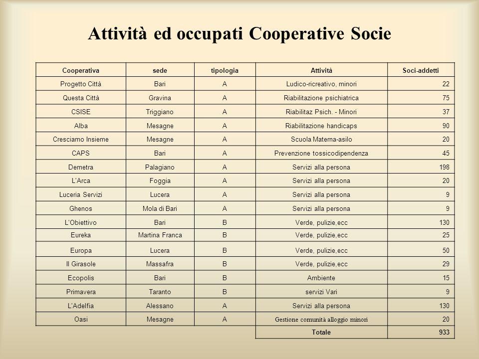 Attività ed occupati Cooperative Socie
