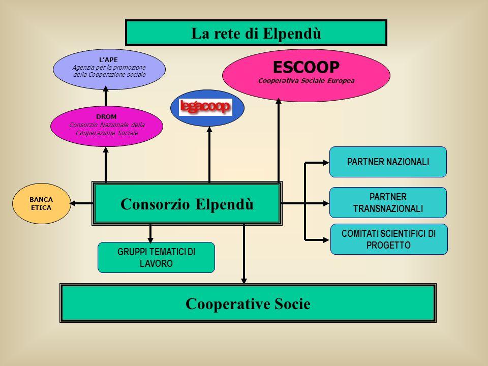 La rete di Elpendù ESCOOP Consorzio Elpendù Cooperative Socie