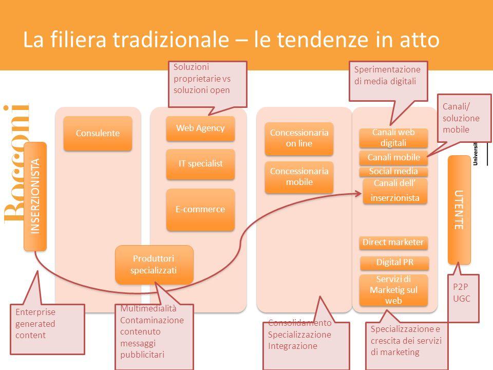 La filiera tradizionale – le tendenze in atto