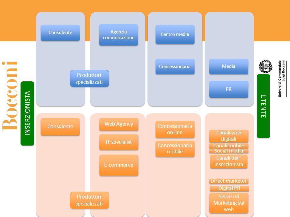 UTENTE INSERZIONISTA Produttori specializzati Consulente Web Agency