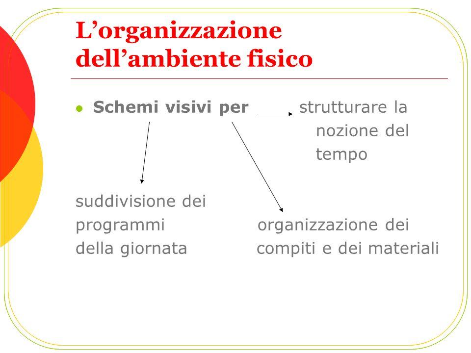 L'organizzazione dell'ambiente fisico