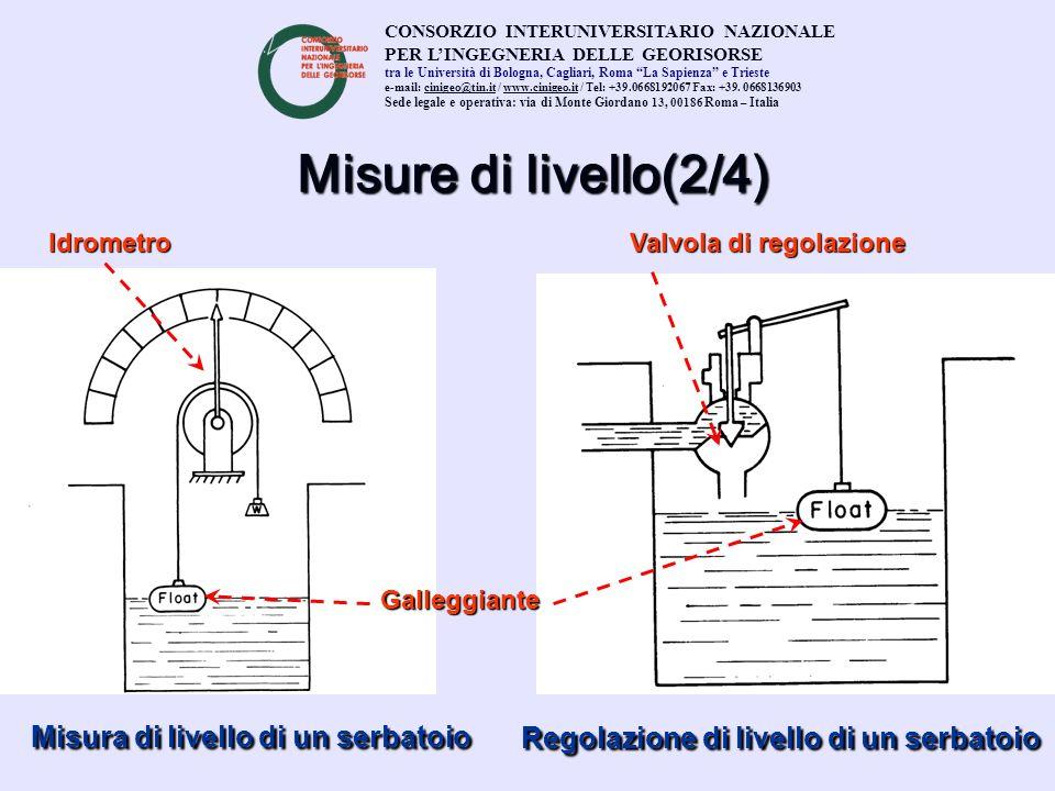 Misure di livello(2/4) Misura di livello di un serbatoio