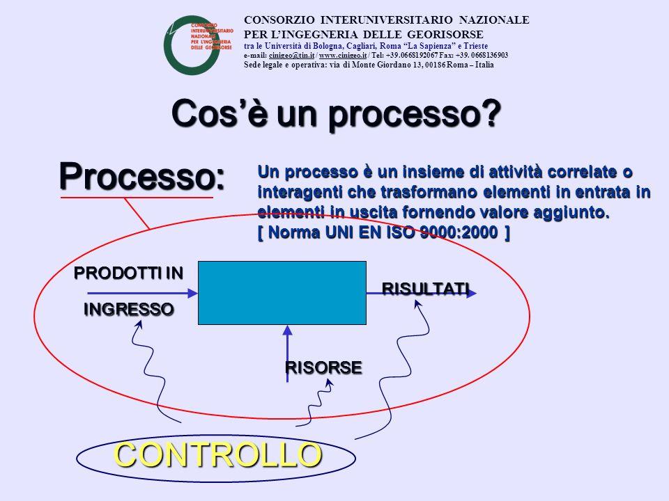 Cos'è un processo Processo: