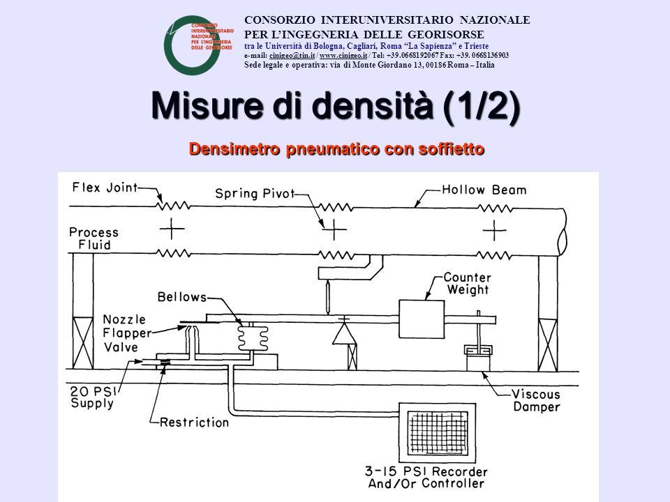 Misure di densità (1/2) Densimetro pneumatico con soffietto