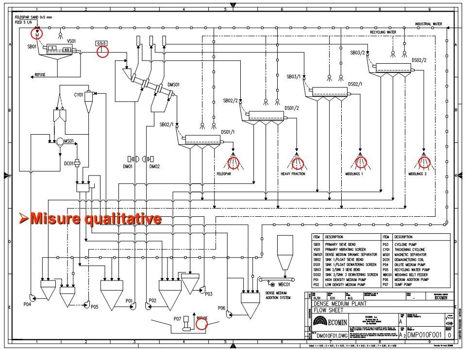 Misure qualitative
