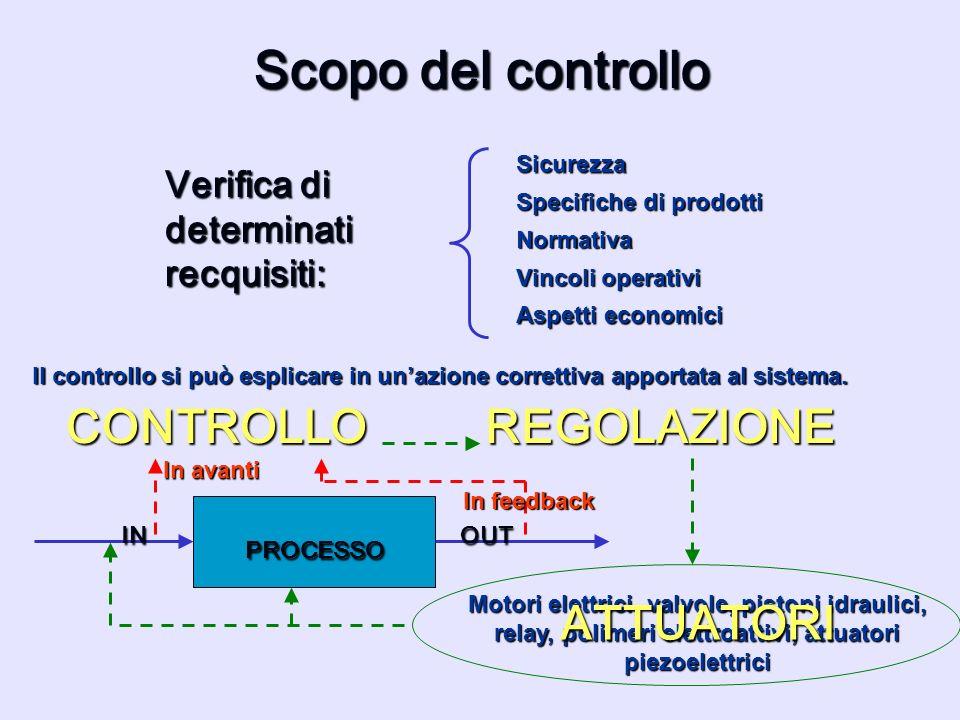 Scopo del controllo CONTROLLO REGOLAZIONE ATTUATORI