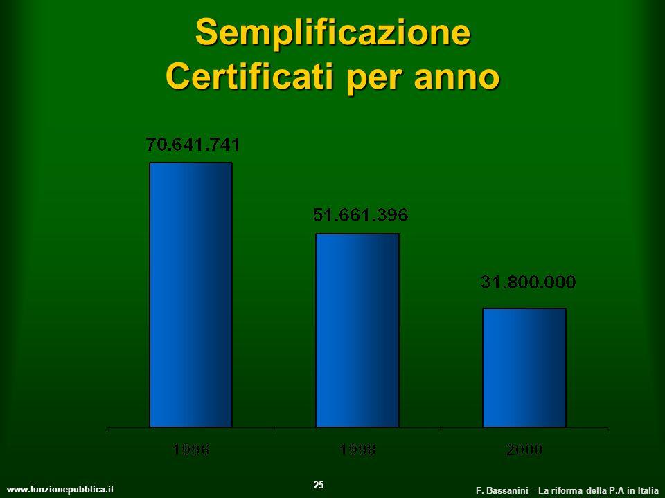 Semplificazione Certificati per anno