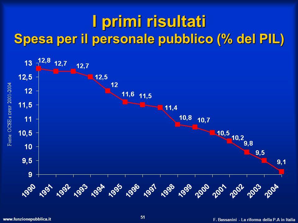 I primi risultati Spesa per il personale pubblico (% del PIL)