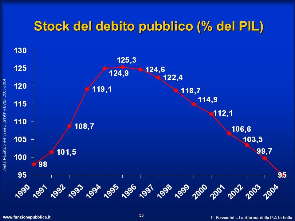 Stock del debito pubblico (% del PIL)