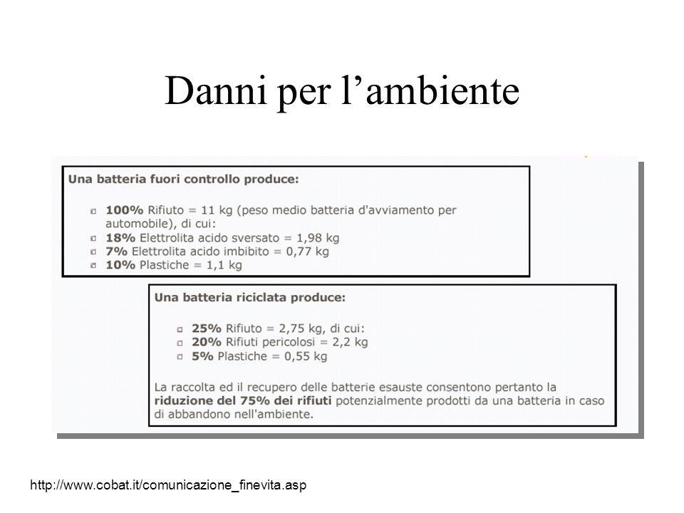 Danni per l'ambiente http://www.cobat.it/comunicazione_finevita.asp