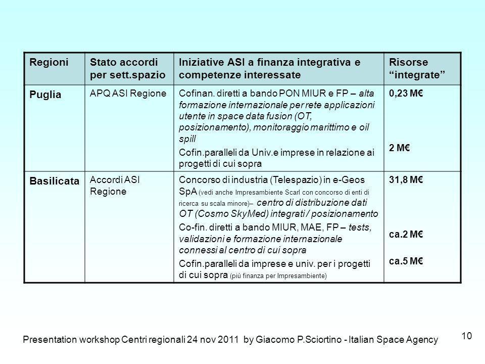 Stato accordi per sett.spazio