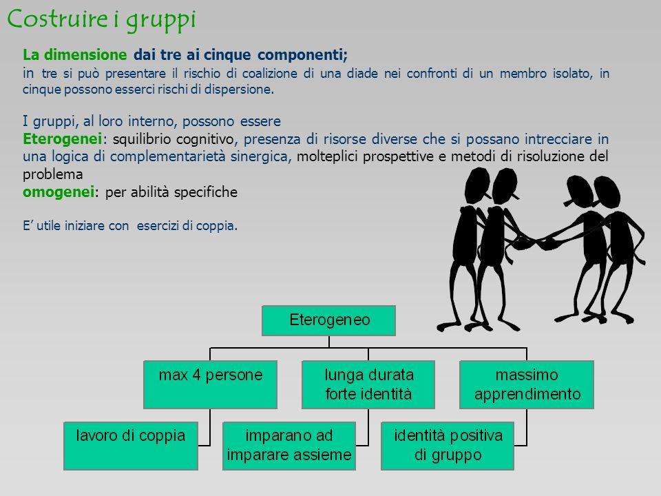 Costruire i gruppi La dimensione dai tre ai cinque componenti;