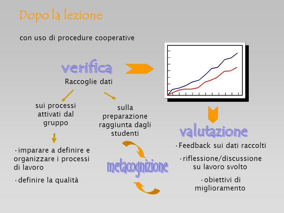 Dopo la lezione verifica valutazione metacognizione