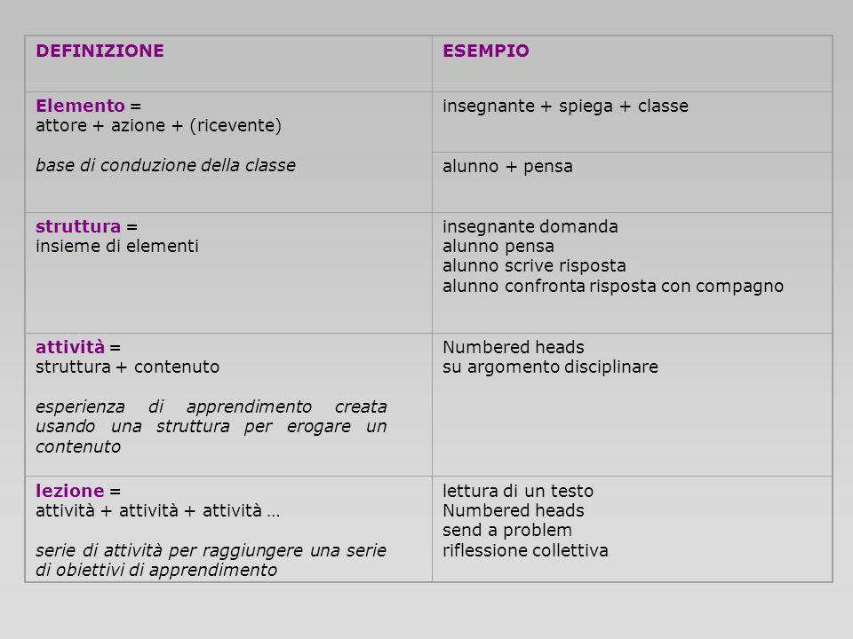 DEFINIZIONEESEMPIO. Elemento = attore + azione + (ricevente) base di conduzione della classe. insegnante + spiega + classe.