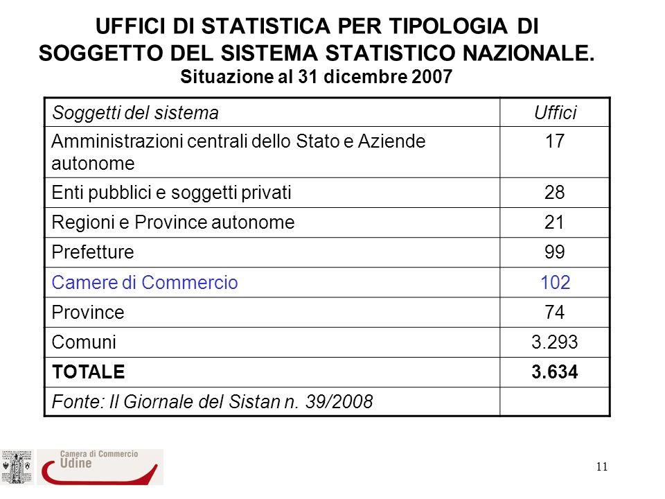 UFFICI DI STATISTICA PER TIPOLOGIA DI SOGGETTO DEL SISTEMA STATISTICO NAZIONALE. Situazione al 31 dicembre 2007
