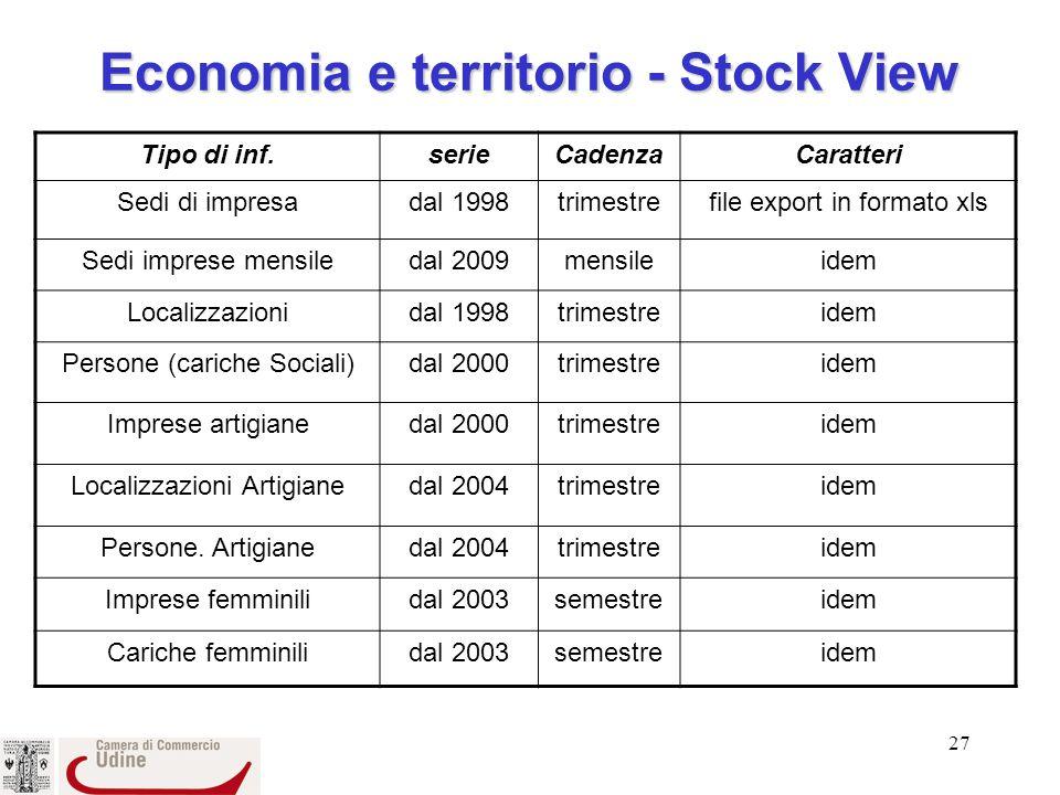 Economia e territorio - Stock View